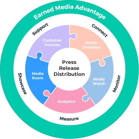 Earned Media Advantage overview