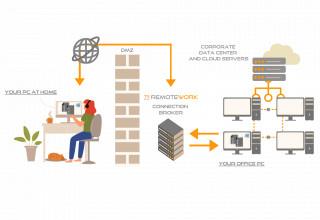 Remote Work is a unique technology