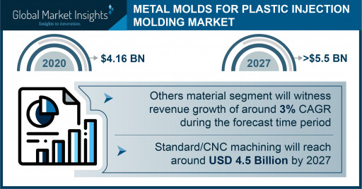 Metal Molds Market for plastic injection molding anticipated to exceed $5.5 billion by 2027, Says Global Market Insights Inc.