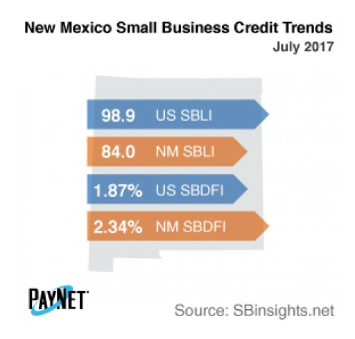 Small Business Borrowing in New Mexico Up in July