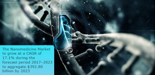 The Nanomedicine Market to Grow at a CAGR of 17.1% During the Forecast Period 2017-2023 to Aggregate $392.80 Billion by 2023