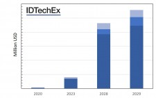Figure 1: Figure showing IDTechEx market forecasts.