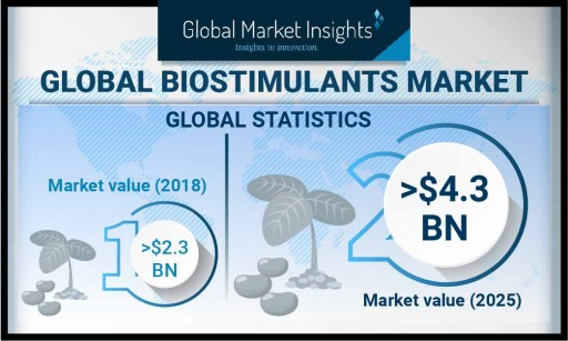 Biostimulants Market Revenue to Hit $4.3 Billion by 2025, Says Global Market Insights, Inc.