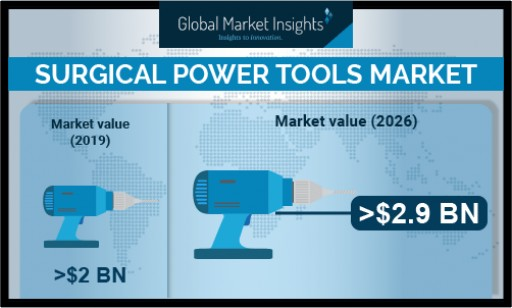 Surgical Power Tools Market Growth Predicted at Over 5.7% Till 2026: Global Market Insights, Inc.