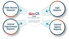 GovQA Covid Records Response System