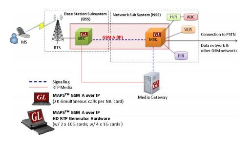 GL Enhances GSM a Over IP Emulator