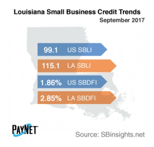 Louisiana Small Business Defaults Down in September, Borrowing Up