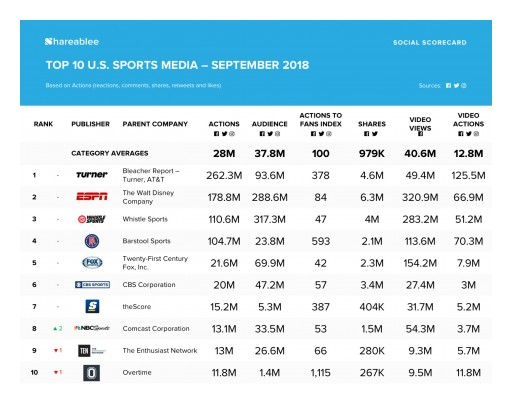 September's Shareablee Sports Media Rankings Led by Turner in Social Actions, ESPN in Video Views