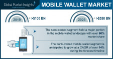 Mobile Wallet Market revenue worth over $350 Bn by 2026