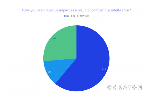61% of Businesses Say Competitive Intelligence Drives Revenue Growth, New Benchmark Study Finds