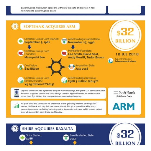 Top 15 Biggest Mergers and Acquisitions in the World 2016 - (Infographics) Study by Fabpromocodes