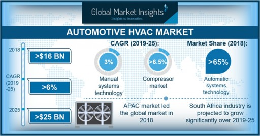 Automotive HVAC Market by Component, Technology, Vehicle Type, Region 2019-2025: Global Market Insights, Inc.