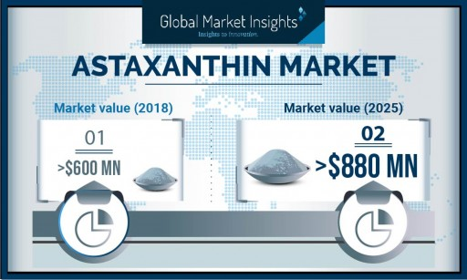 Astaxanthin Market Value to Hit $880 Million by 2026: Global Market Insights, Inc.