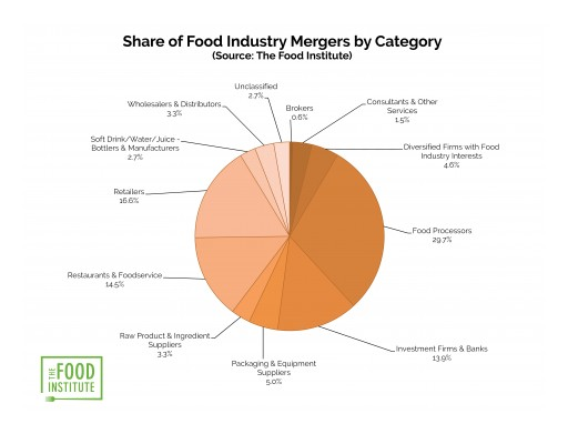 Food Industry M&A Dips in 2018, Manufacturers Lead Activity