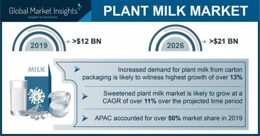 Plant Milk Market Revenue to Hit $21 Billion by 2026, Says Global Market Insights, Inc.