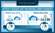 Global Intent-based Networking (IBN) Market growth predicted at 30% till 2026: GMI