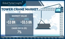 Tower Crane Market shipments to cross 40 thousand units by 2025