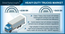 Heavy-Duty Truck Market size worth over $430 Bn by 2026