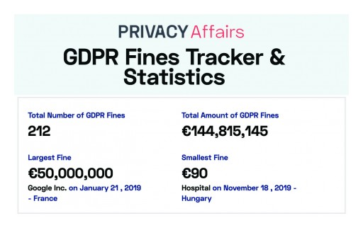 More Than 200 GDPR Fines Issued Totaling €144 Million, New Study by Privacy Affairs Finds