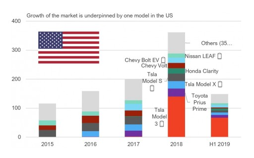 Electric Vehicles: IDTechEx Looks Back at 2019