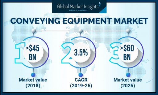 Conveying Equipment Market to Cross USD 60 Billion by 2025: Global Market Insights, Inc.