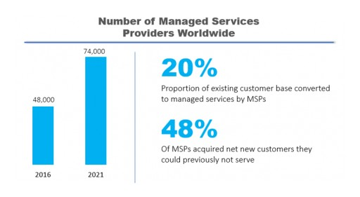 Reseller-to-MSP Transformation Accelerates Revenue Growth and New Customer Wins