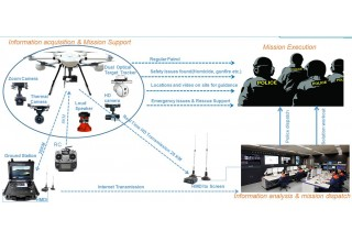 Anti-Terror Solutions With JTT UAV