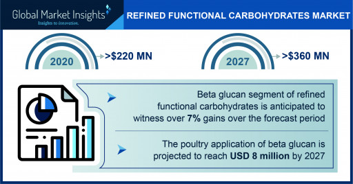 Refined Functional Carbohydrates Market Worth $360 Million by 2027, Says Global Market Insights Inc.