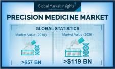 Precision Medicine Market size worth USD 119 Bn by 2026