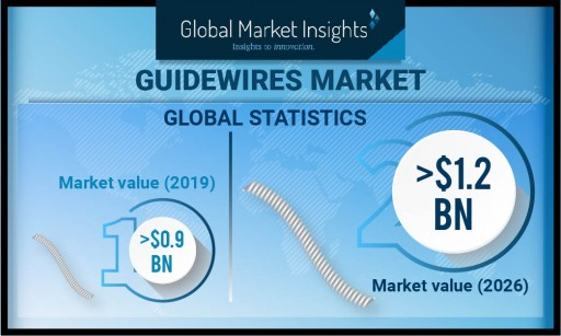 Guidewires Market Demand to Cross USD 1.2 Billion by 2026: Global Market Insights, Inc.