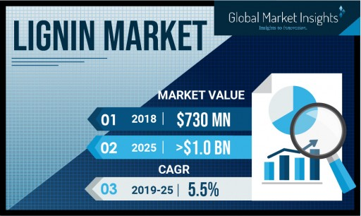 The Lignin Market Value to Hit USD $1 Billion by 2025: Global Market Insights, Inc.