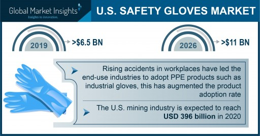 The U.S. Safety Gloves Market to Surpass an $11 Billion Valuation by 2026, Says Global Market Insights Inc.