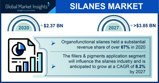 The Silanes Market projected to surpass $3.85 billion by 2027, Says Global Market Insights Inc.