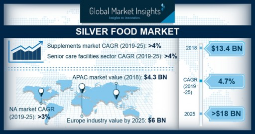 Silver Food Market Value to Surpass $18 Billion by 2025: Global Market Insights, Inc.