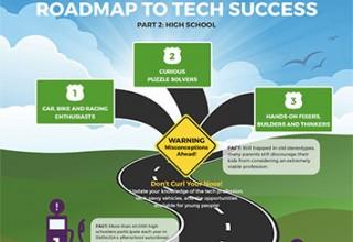 Roadmap to Tech Success