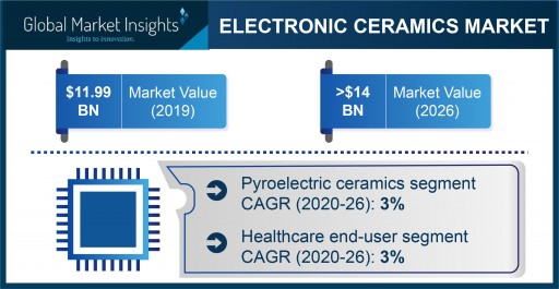 Electronic Ceramics Market Projected to Exceed $14 Billion by 2026, Says Global Market Insights Inc.