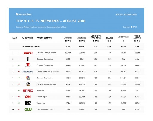 ESPN Tops Shareablee's August 2018 Ranking of Top 10 U.S. TV Networks
