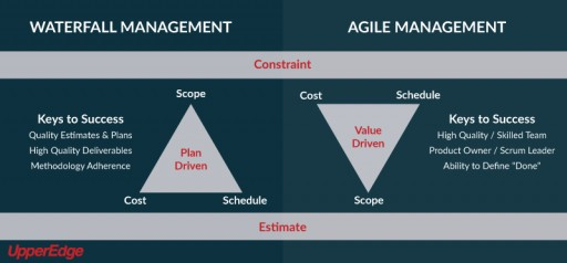 One-Third of Agile Projects Result in Failure