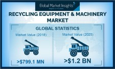 Recycling Equipment & Machinery Market to reach 1.2 billion by 2026