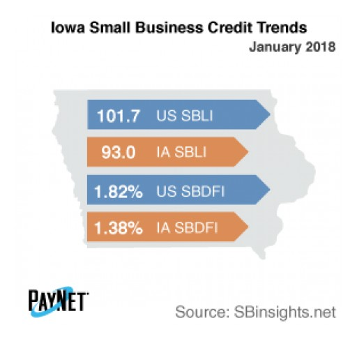 Iowa Small Business Defaults Fall in January: PayNet