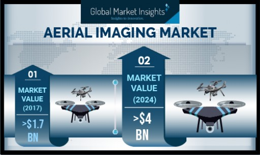 Aerial Imaging Market Growth Predicted at 12% Till 2024, Revenue to Cross USD 4 Billion-Mark: Global Market Insights, Inc.