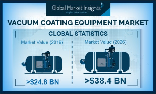 Vacuum Coating Equipment Market Value to Cross USD 38 Billion-Mark by 2026: Global Market Insights, Inc.