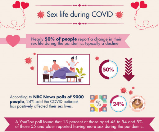 Sex, Relationships, and Divorce During COVID-19: New Report Highlights Pandemic Effects on Relationships