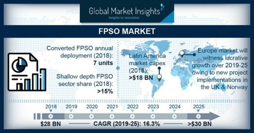 FPSO Market Revenue to Surpass $30 Billion by 2025: Global Market Insights, Inc.