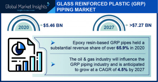 Glass Reinforced Plastic Piping Market projected to surpass $7.27 billion by 2027, Says Global Market Insights Inc.