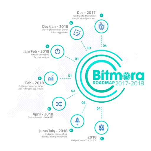 Official Bitmora Roadmap