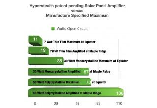 Hyperstealth patent pending Solar Amplifier exceeds Manufacturer Maximums