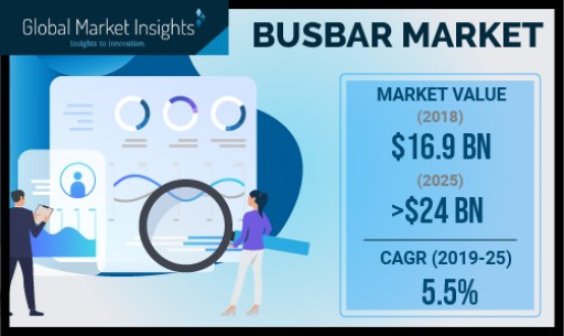 Busbar Market Value to Cross USD 24 Bn by 2025: Global Market Insights, Inc.