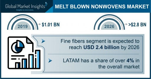 Melt Blown Nonwovens Market projected to exceed $2.8 billion by 2026, says Global Market Insights Inc.