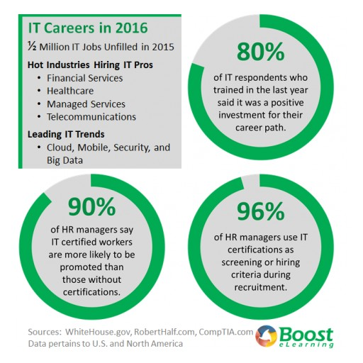 IT Career Explosion in 2016, a New Year's Resolution Opportunity